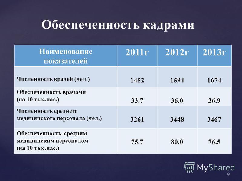 Обеспеченность кадрами Наименование показателей 2011 г 2012 г 2013 г Численность врачей (чел.) 145215941674 Обеспеченность врачами (на 10 тыс.нас.) 33.736.036.9 Численность среднего медицинского персонала (чел.) 326134483467 Обеспеченность средним ме