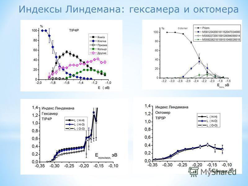 Индексы Линдемана: гексамера и октамера