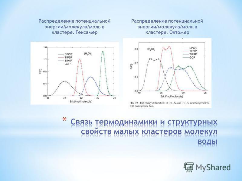 Распределение потенциальной энергии/молекула/моль в кластере. Гексамер Распределение потенциальной энергии/молекула/моль в кластере. Октомер