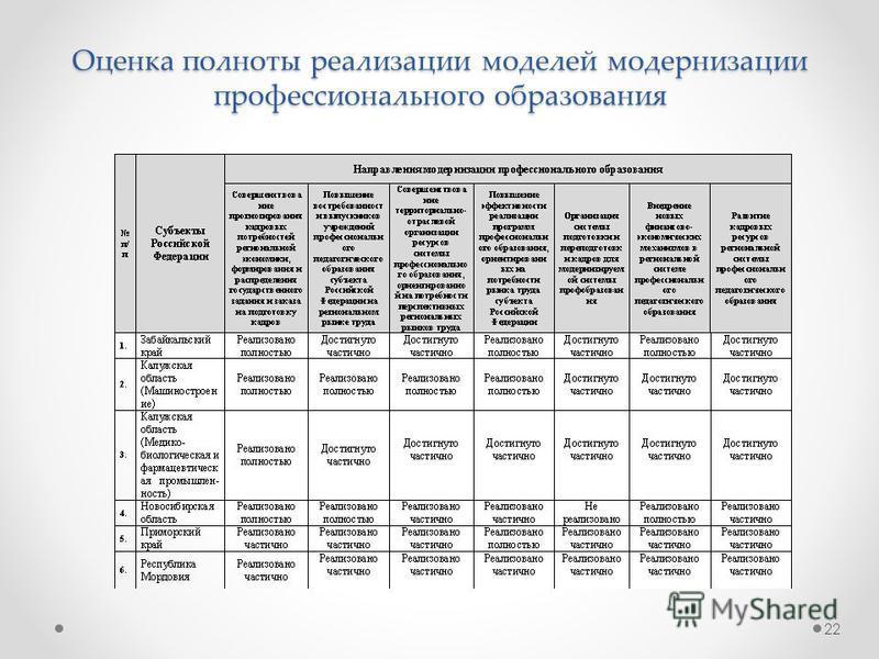 22 Оценка полноты реализации моделей модернизации профессионального образования
