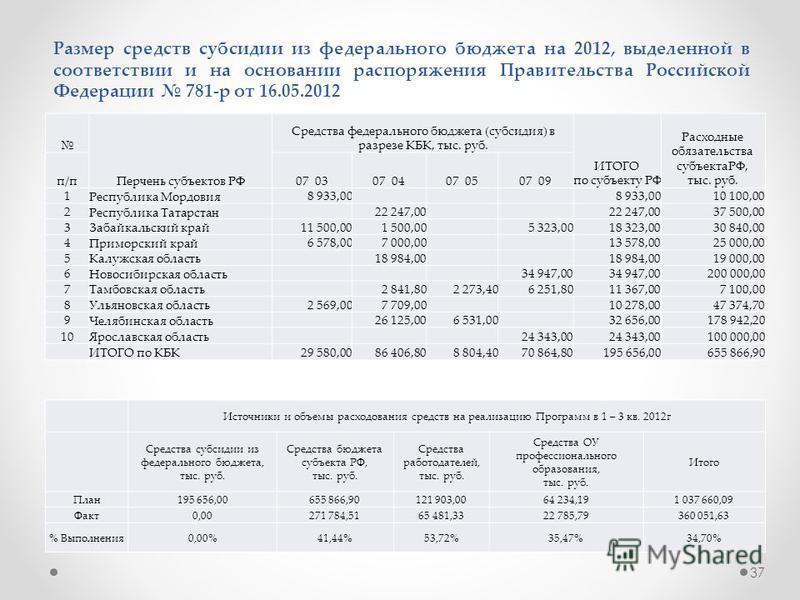 37 Размер средств субсидии из федерального бюджета на 2012, выделенной в соответствии и на основании распоряжения Правительства Российской Федерации 781-р от 16.05.2012 Перчень субъектов РФ Средства федерального бюджета (субсидия) в разрезе КБК, тыс.