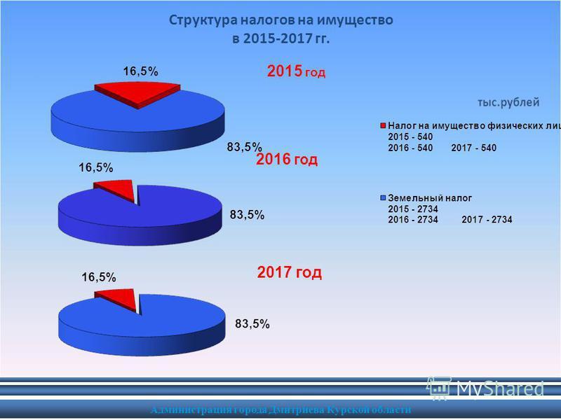Администрация города Дмитриева Курской области Структура налогов на имущество в 2015-2017 гг.