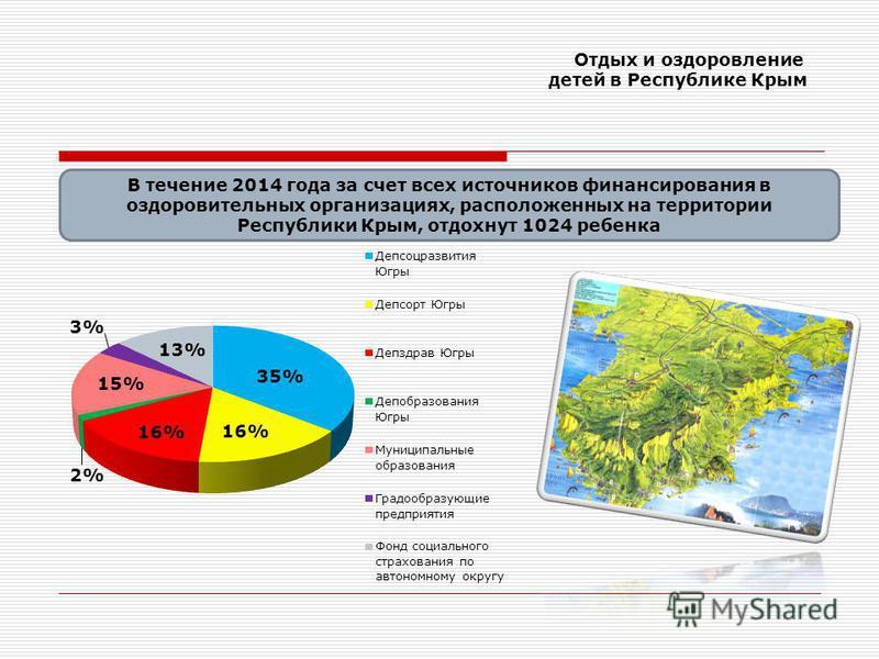 Отдых и оздоровление детей в Республике Крым В течение 2014 года за счет всех источников финансирования в оздоровительных организациях, расположенных на территории Республики Крым, отдохнут 1024 ребенка