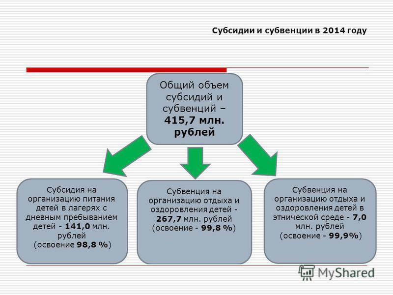 Субсидии и субвенции в 2014 году