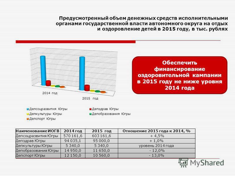 Предусмотренный объем денежных средств исполнительными органами государственной власти автономного округа на отдых и оздоровление детей в 2015 году, в тыс. рублях Обеспечить финансирование оздоровительной кампании в 2015 году не ниже уровня 2014 года