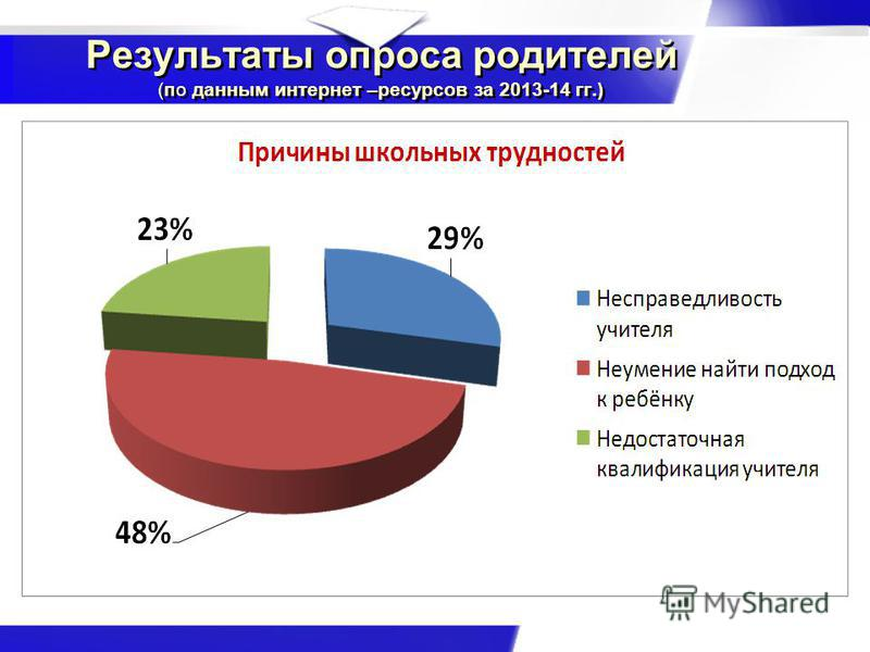 Результаты опроса родителей (по данным интернет –ресурсов за 2013-14 гг.)