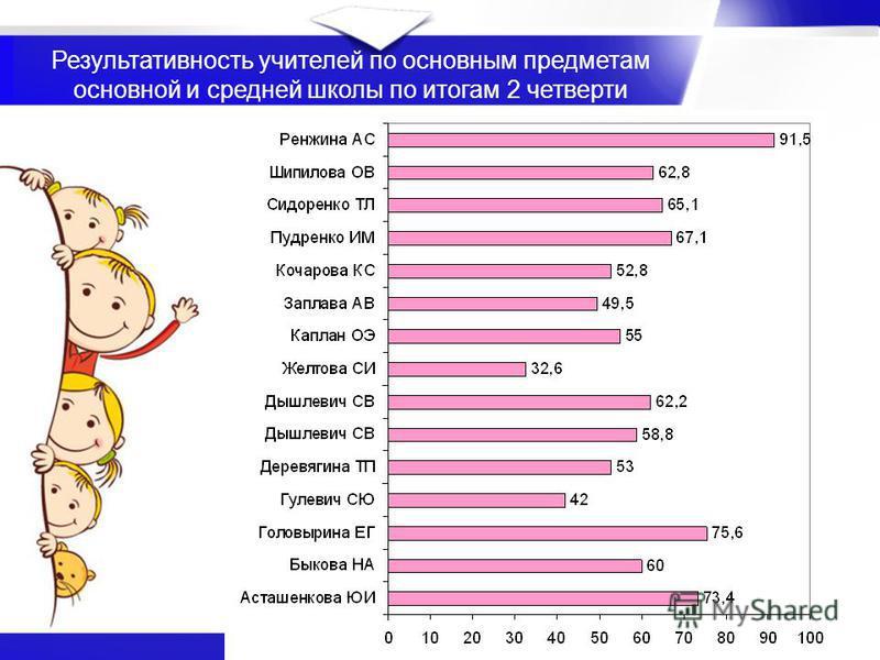 Результативность учителей по основным предметам основной и средней школы по итогам 2 четверти