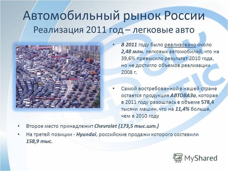 Автомобильный рынок России Реализация 2011 год – легковые авто В 2011 году было реализовано около 2,48 млн. легковых автомобилей, что на 39,6% превысило результат 2010 года, но не достигло объемов реализации 2008 г. Самой востребованной в нашей стран