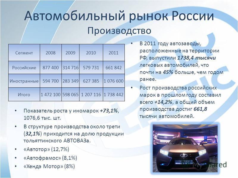 Автомобильный рынок России Производство В 2011 году автозаводы, расположенные на территории РФ, выпустили 1738,4 тысячи легковых автомобилей, что почти на 45% больше, чем годом ранее. Рост производства российских марок в прошлом году составил всего +