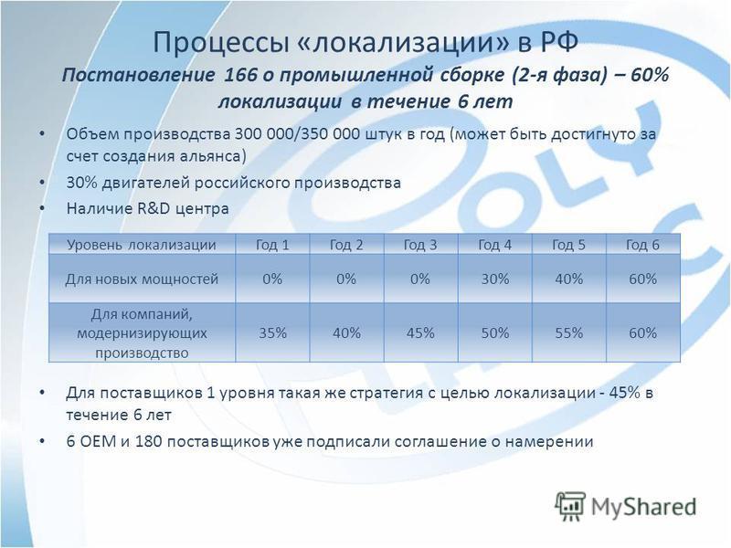 Процессы «локализации» в РФ Постановление 166 о промышленной сборке (2-я фаза) – 60% локализации в течение 6 лет Объем производства 300 000/350 000 штук в год (может быть достигнуто за счет создания альянса) 30% двигателей российского производства На