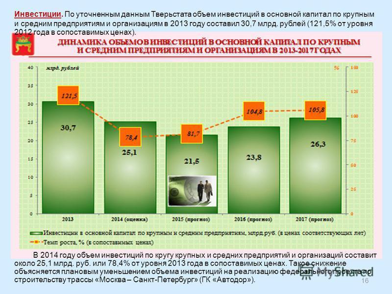 Инвестиции. По уточненным данным Тверьстата объем инвестиций в основной капитал по крупным и средним предприятиям и организациям в 2013 году составил 30,7 млрд. рублей (121,5% от уровня 2012 года в сопоставимых ценах). В 2014 году объем инвестиций по