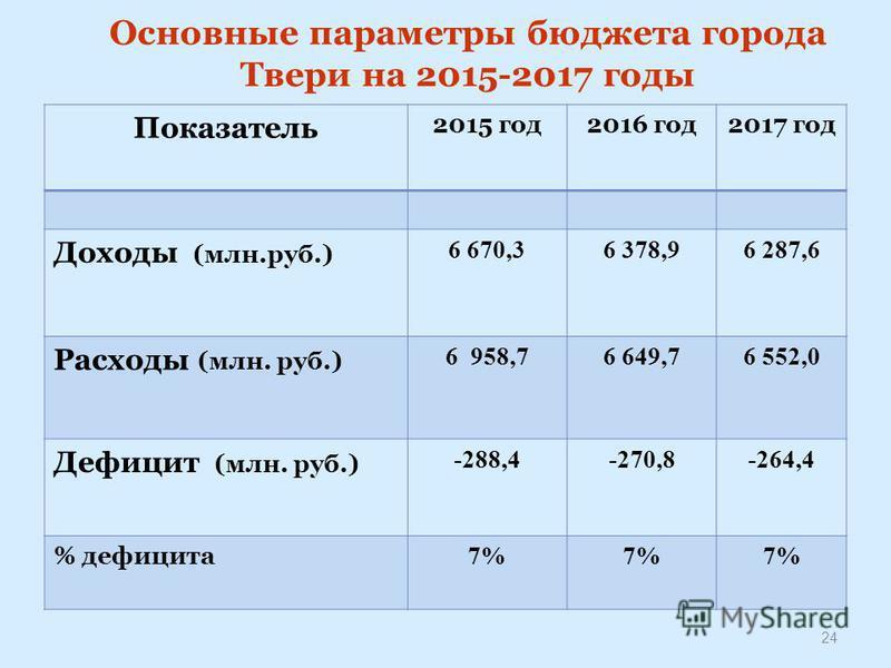 Основные параметры бюджета города Твери на 2015-2017 годы 24 Показатель 2015 год 2016 год 2017 год Доходы (млн.руб.) 6 670,36 378,96 287,6 Расходы (млн. руб.) 6 958,76 649,76 552,0 Дефицит (млн. руб.) -288,4-270,8-264,4 % дефицита 7%