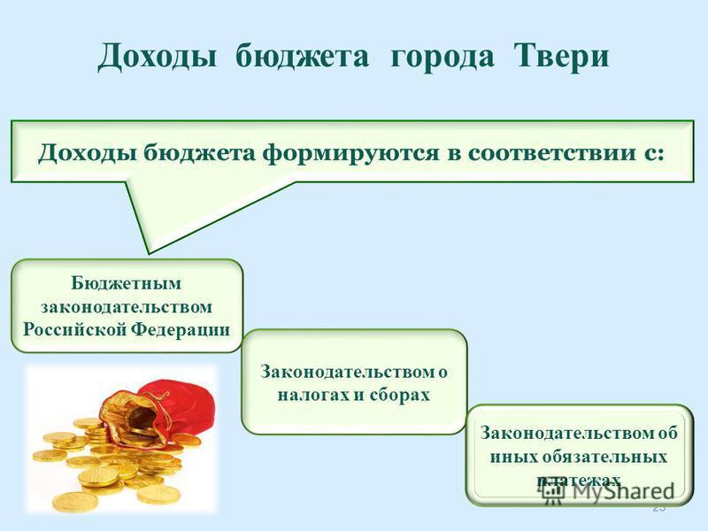 Доходы бюджета города Твери 25 Доходы бюджета формируются в соответствии c: Бюджетным законодательством Российской Федерации Законодательством о налогах и сборах Законодательством об иных обязательных платежах