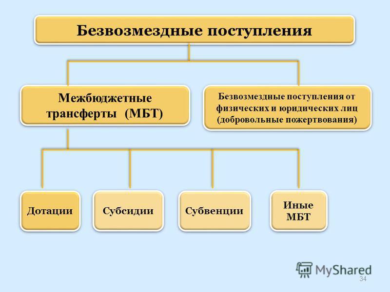 34 Безвозмездные поступления Межбюджетные трансферты (МБТ) Безвозмездные поступления от физических и юридических лиц (добровольные пожертвования) Дотации Субсидии Субвенции Иные МБТ