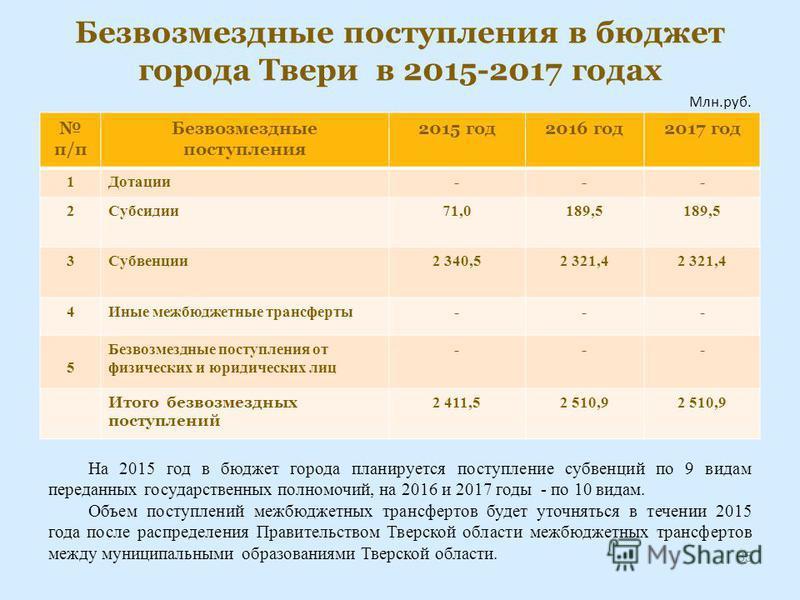 Безвозмездные поступления в бюджет города Твери в 2015-2017 годах п/п Безвозмездные поступления 2015 год 2016 год 2017 год 1Дотации--- 2Субсидии 71,0189,5 3Субвенции 2 340,52 321,4 4Иные межбюджетные трансферты--- 5 Безвозмездные поступления от физич