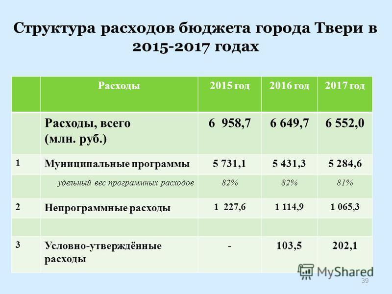 Структура расходов бюджета города Твери в 2015-2017 годах Расходы 2015 год 2016 год 2017 год Расходы, всего (млн. руб.) 6 958,76 649,76 552,0 1 Муниципальные программы 5 731,15 431,35 284,6 удельный вес программных расходов 82% 81% 2 Непрограммные ра
