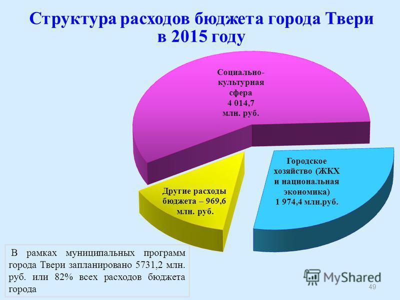 В рамках муниципальных программ города Твери запланировано 5731,2 млн. руб. или 82% всех расходов бюджета города Структура расходов бюджета города Твери в 2015 году 49