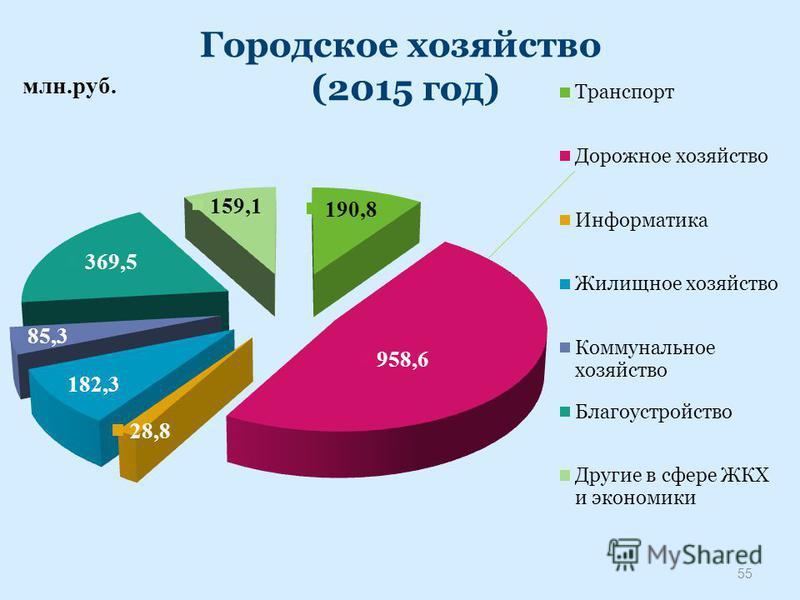 Городское хозяйство (2015 год) 55