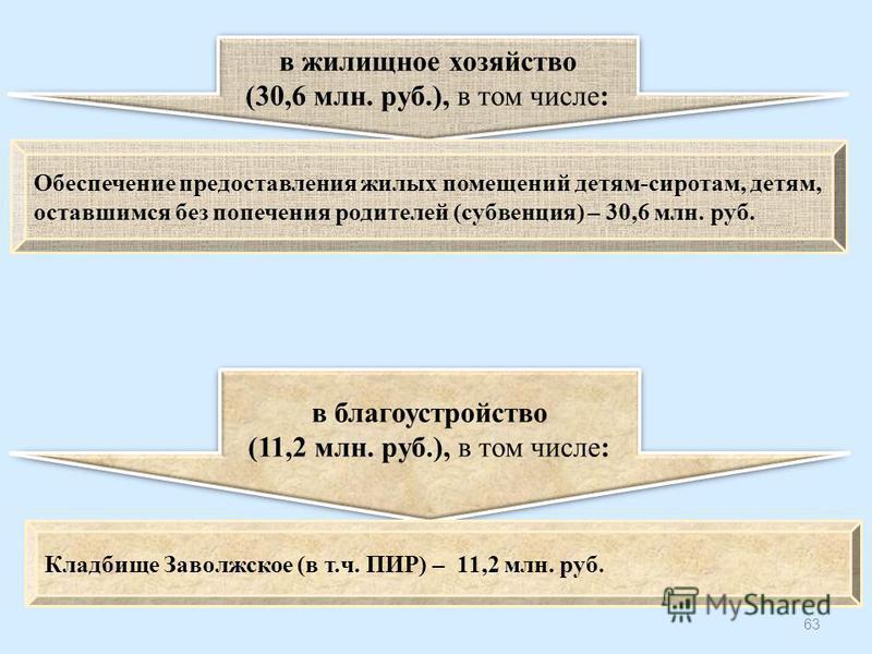 63 в жилищное хозяйство (30,6 млн. руб.), в том числе: в жилищное хозяйство (30,6 млн. руб.), в том числе: Обеспечение предоставления жилых помещений детям-сиротам, детям, оставшимся без попечения родителей (субвенция) – 30,6 млн. руб. в благоустройс