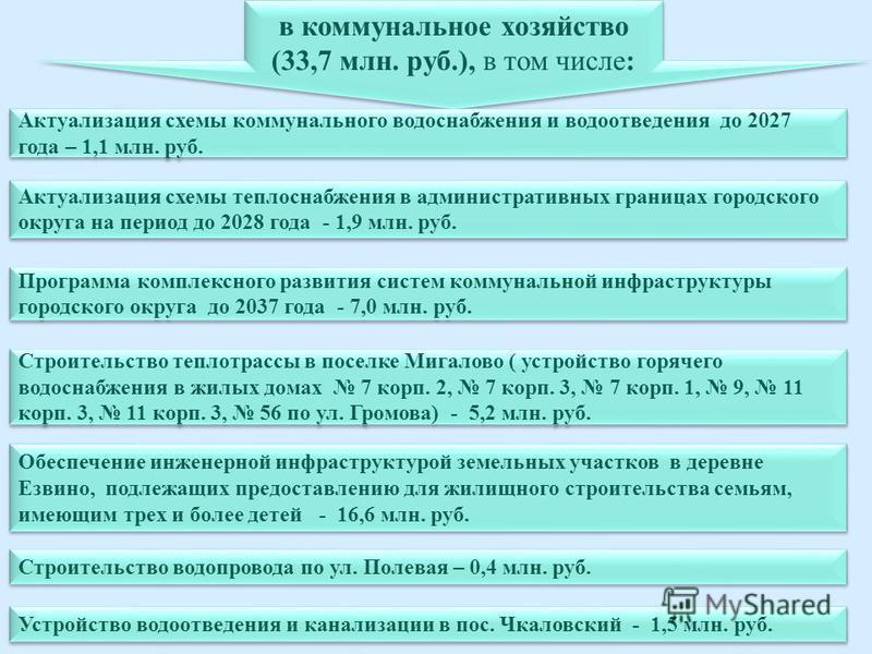 64 в коммунальное хозяйство (33,7 млн. руб.), в том числе: в коммунальное хозяйство (33,7 млн. руб.), в том числе: Актуализация схемы коммунального водоснабжения и водоотведения до 2027 года – 1,1 млн. руб. Актуализация схемы теплоснабжения в админис