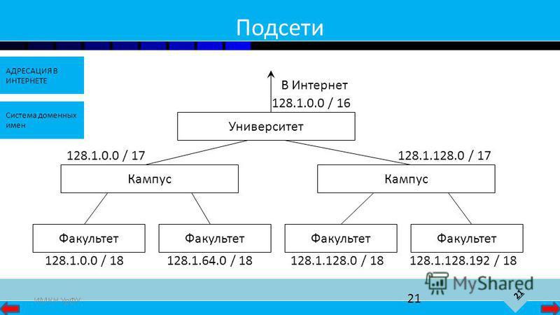 21 АДРЕСАЦИЯ В ИНТЕРНЕТЕ Система доменных имен ИМКН УрФУ 21 Подсети Университет 128.1.0.0 / 16 В Интернет Кампус 128.1.0.0 / 17128.1.128.0 / 17 Факультет 128.1.128.0 / 18128.1.128.192 / 18128.1.0.0 / 18128.1.64.0 / 18
