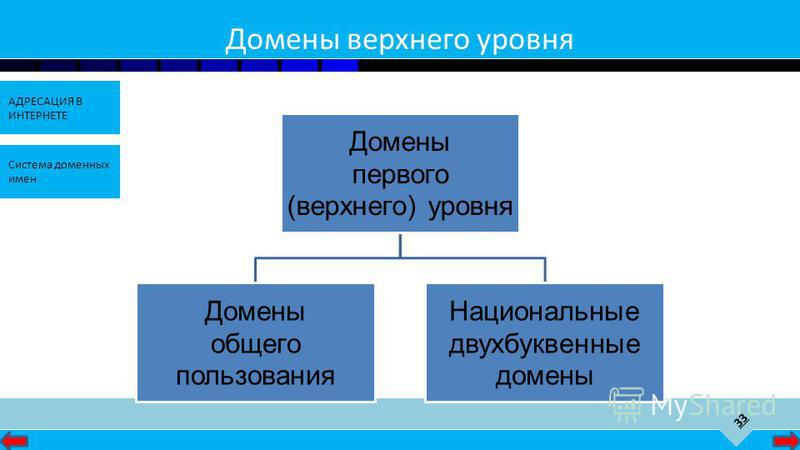 33 АДРЕСАЦИЯ В ИНТЕРНЕТЕ Система доменных имен Домены верхнего уровня Домены первого (верхнего) уровня Домены общего пользования Национальные двухбуквенные домены