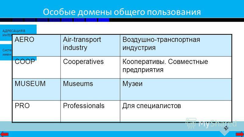 37 АДРЕСАЦИЯ В ИНТЕРНЕТЕ Система доменных имен Особые домены общего пользования AEROAir-transport industry Воздушно-транспортная индустрия COOPCooperatives Кооперативы. Совместные предприятия MUSEUMMuseums Музеи PROProfessionals Для специалистов