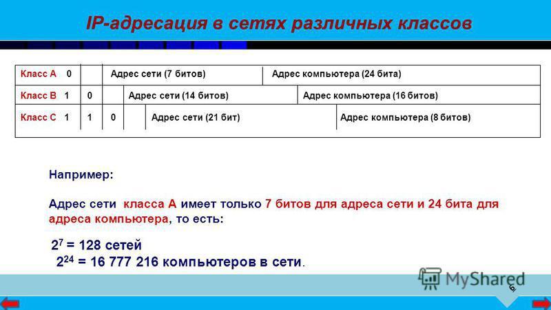 6 Класс А 0 Адрес сети (7 битов) Адрес компьютера (24 бита) Класс В 1 0 Адрес сети (14 битов) Адрес компьютера (16 битов) Класс С 1 1 0 Адрес сети (21 бит) Адрес компьютера (8 битов) IP-адресация в сетях различных классов Например: Адрес сети класса