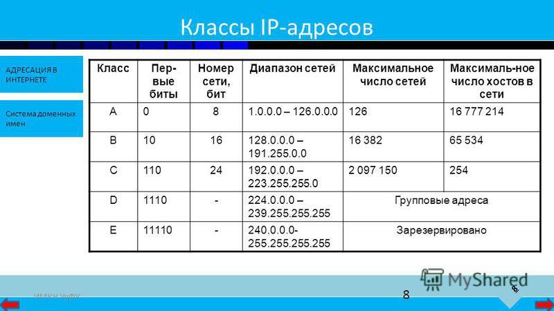 8 АДРЕСАЦИЯ В ИНТЕРНЕТЕ Система доменных имен ИМКН УрФУ 8 Классы IP-адресов Класс Пер- вые биты Номер сети, бит Диапазон сетей Максимальное число сетей Максималь-ное число хостов в сети A081.0.0.0 – 126.0.0.012616 777 214 B1016128.0.0.0 – 191.255.0.0