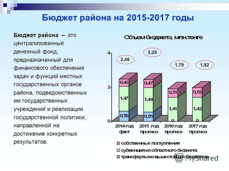 Бюджет района на 2015-2017 годы Бюджет района – это централизованный денежный фонд, предназначенный для финансового обеспечения задач и функций местных государственных органов района, подведомственных им государственных учреждений и реализации госуда