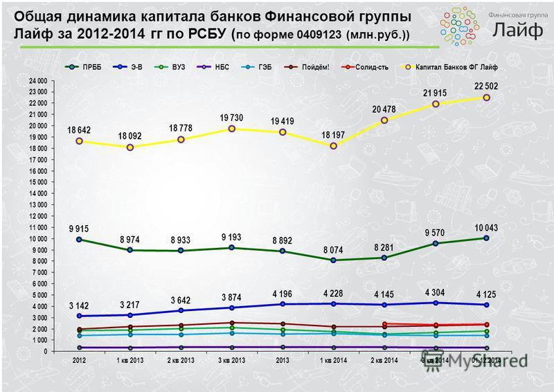 Общая динамика капитала банков Финансовой группы Лайф за 2012-2014 гг по РСБУ ( по форме 0409123 (млн.руб.))