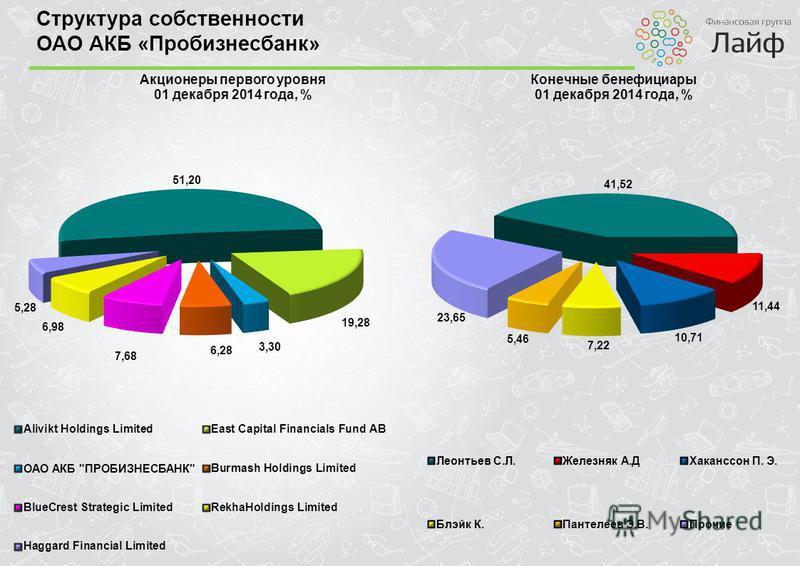 Структура собственности ОАО АКБ «Пробизнесбанк»