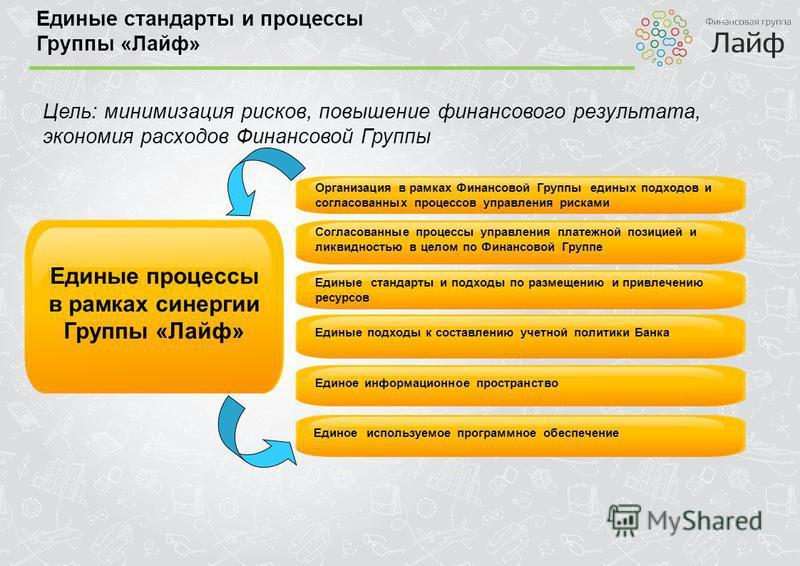 Единые стандарты и процессы Группы «Лайф» Цель: минимизация рисков, повышение финансового результата, экономия расходов Финансовой Группы Единые процессы в рамках синергии Группы «Лайф» Организация в рамках Финансовой Группы единых подходов и согласо