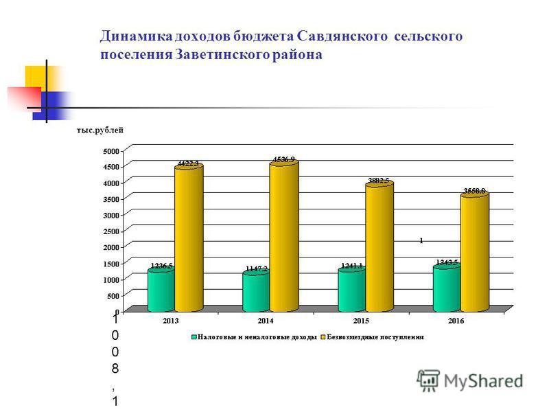 Динамика доходов бюджета Савдянского сельского поселения Заветинского района тыс.рублей 1008,11008,1
