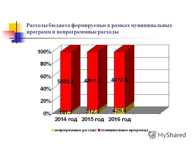 Расходы бюджета формируемые в рамках муниципальных программ и непрограммные расходы