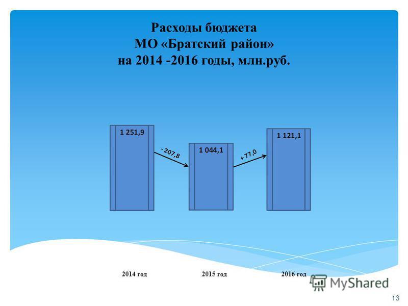 13 Расходы бюджета МО «Братский район» на 2014 -2016 годы, млн.руб. 2014 год 2015 год 2016 год