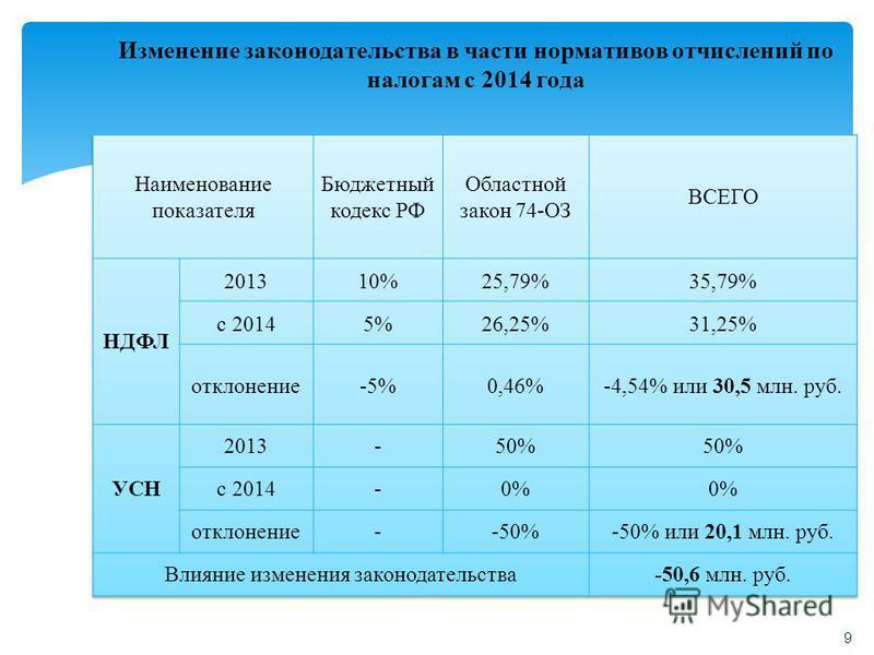 Изменение законодательства в части нормативов отчислений по налогам с 2014 года 9