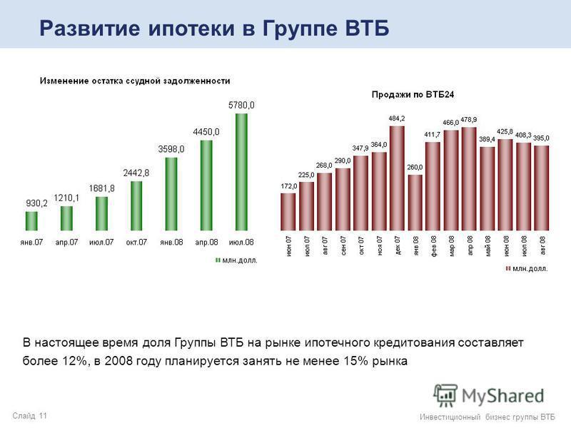 Слайд 11 Инвестиционный бизнес группы ВТБ Развитие ипотеки в Группе ВТБ В настоящее время доля Группы ВТБ на рынке ипотечного кредитования составляет более 12%, в 2008 году планируется занять не менее 15% рынка