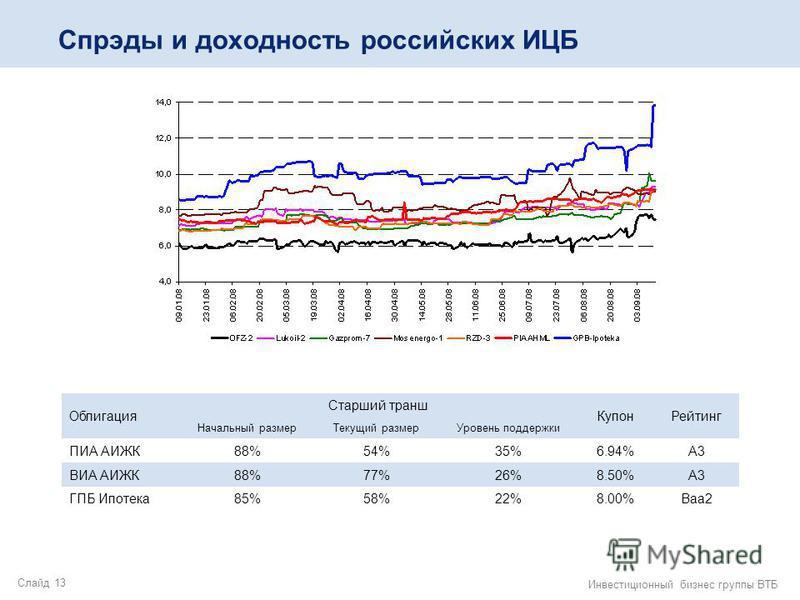 Слайд 13 Инвестиционный бизнес группы ВТБ Спрэды и доходность российских ИЦБ Облигация Старший транш Купон Рейтинг Начальный размер Текущий размер Уровень поддержки ПИА АИЖК88%54%35%6.94%А3 ВИА АИЖК88%77%26%8.50%А3 ГПБ Ипотека 85%58%22%8.00%Baa2