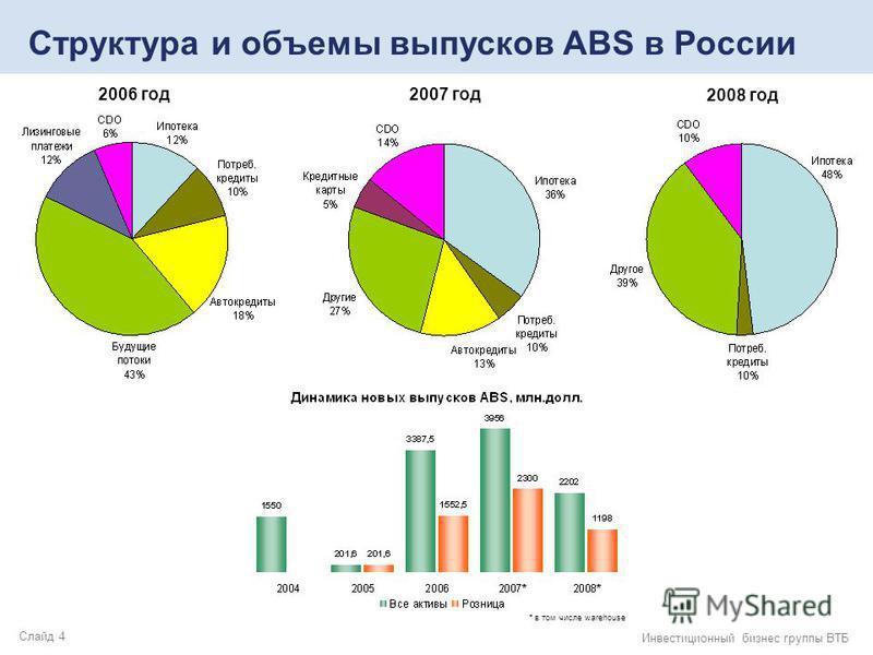 Слайд 4 Инвестиционный бизнес группы ВТБ Структура и объемы выпусков ABS в России 2006 год 2007 год 2008 год * в том числе warehouse