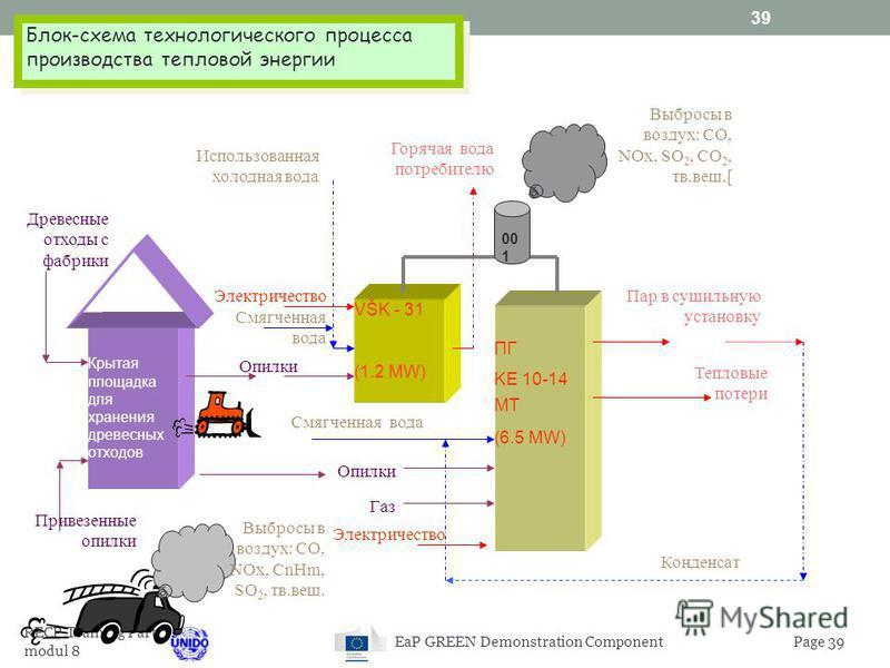 38 Пример: Реконструкция котельной установки на мебельной фабрике Кауно балдай (КБ) Ситуация на сегодняшний день : На данный момент на предприятии 2 котла производят 4799 Гкалл/год тепловой энергии (данные за 2003 год): новый бойлер для производства