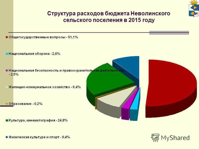 Структура расходов бюджета Неволинского сельского поселения в 2015 году