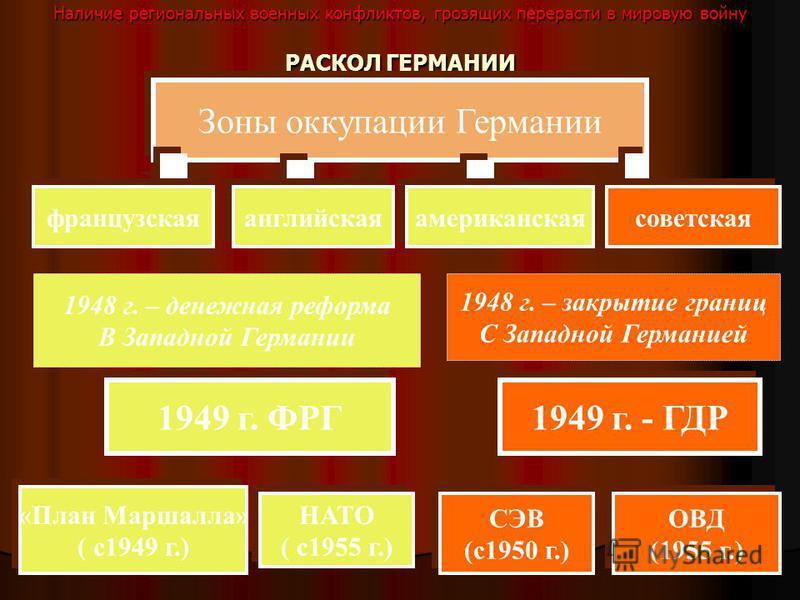 Наличие региональных военных конфликтов, грозящих перерасти в мировую войну РАСКОЛ ГЕРМАНИИ 1949 г. ФРГ «План Маршалла» ( с 1949 г.) «План Маршалла» ( с 1949 г.) НАТО ( с 1955 г.) НАТО ( с 1955 г.) 1948 г. – денежная реформа В Западной Германии 1948