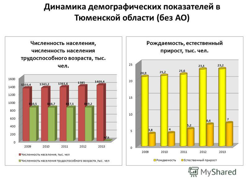 Динамика демографических показателей в Тюменской области (без АО)