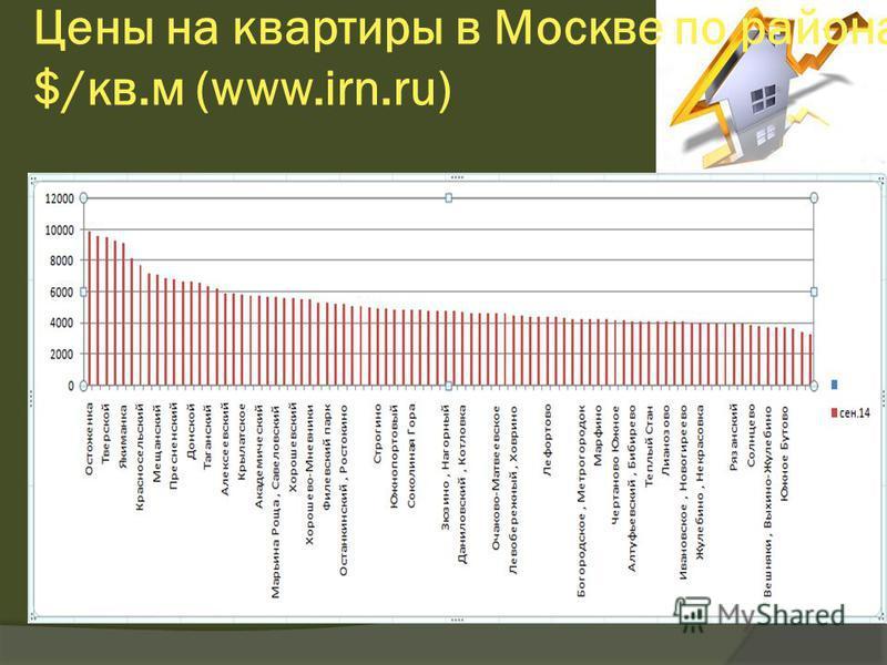 Цены на квартиры в Москве по районам, $/кв.м (www.irn.ru)