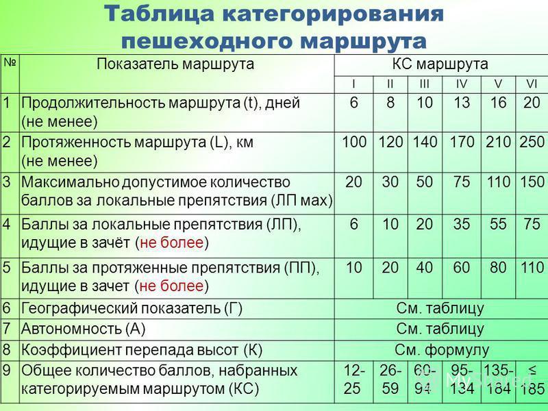 Таблица категорирования пешеходного маршрута Показатель маршрута КС маршрута IIIIIIIVVVI 1 Продолжительность маршрута (t), дней (не менее) 6 8 10 13 16 16 20 2 Протяженность маршрута (L), км (не менее) 100 100 120 120 140 140 170 210 210 250 3 Максим