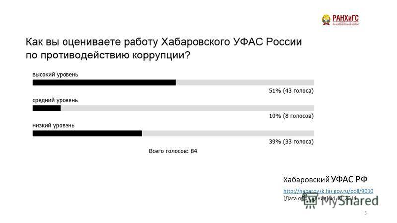 5 http://habarovsk.fas.gov.ru/poll/9010 [Дата обращения] 04.11.2014 Хабаровский УФАС РФ