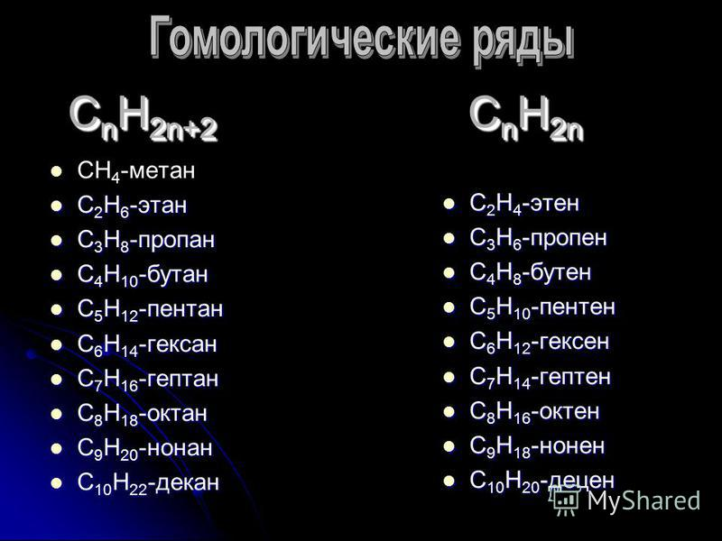 С n H 2n+2 C n H 2n СН 4 -метан С 2 Н 6 -этан С 2 Н 6 -этан С 3 Н 8 -пропан С 3 Н 8 -пропан С 4 Н 10 -бутан С 4 Н 10 -бутан С 5 Н 12 -пентан С 5 Н 12 -пентан С 6 Н 14 -гексан С 6 Н 14 -гексан С 7 Н 16 -гептан С 7 Н 16 -гептан С 8 Н 18 -октан С 8 Н 18