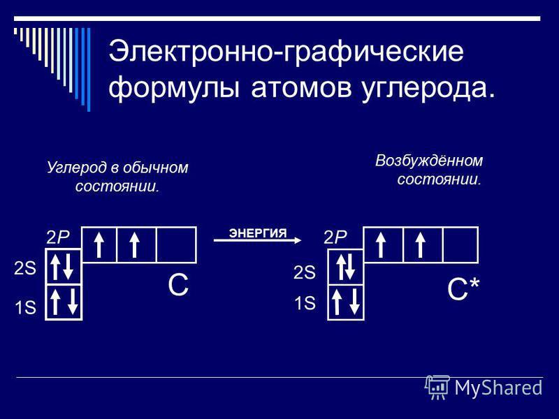 Электронно-графические формулы атомов углерода. Возбуждённом состоянии. 1S 2S 2P2P 1S 2S 2P2P Углерод в обычном состоянии. С С* ЭНЕРГИЯ