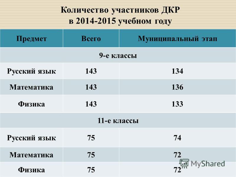 Количество участников ДКР в 2014-2015 учебном году Предмет ВсегоМуниципальный этап 9-е классы Русский язык 143134 Математика 143136 Физика 143133 11-е классы Русский язык 7574 Математика 7572 Физика 7572